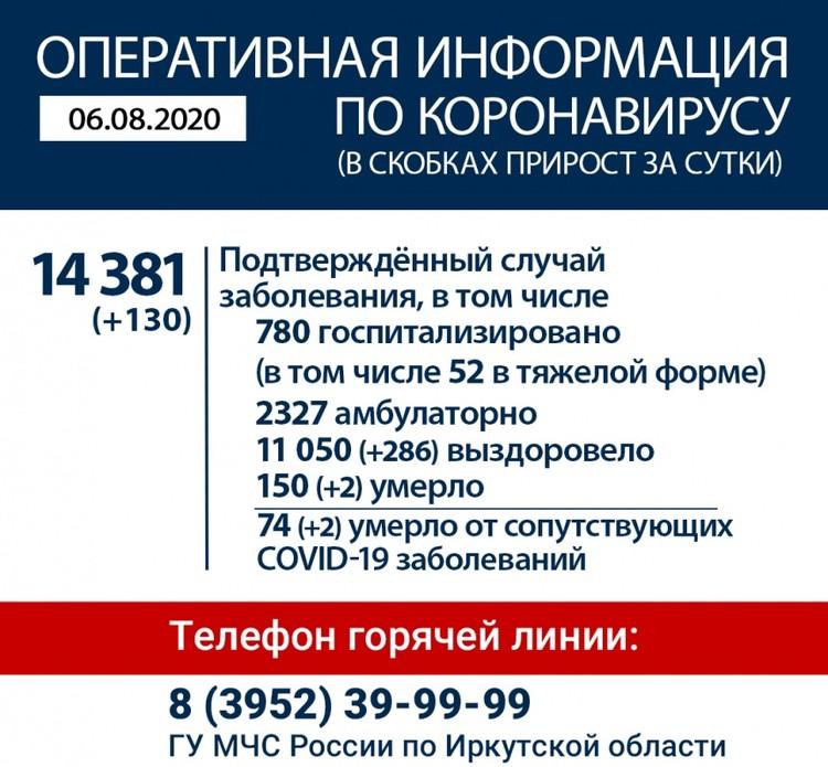 Коронавирус в Иркутске, последние новости на 6 августа. Фото: Оперативный штаб по коронавирусу в Иркутской области