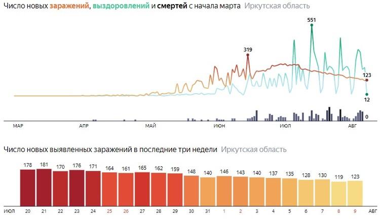 Коронавирус в Иркутске, последние новости на 10 августа. Статистика. Данные Яндекса.