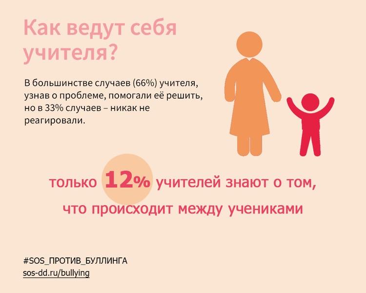 Графика: «Детские деревни – SOS».
