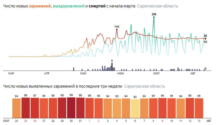 Число заражений коронавирусом в Саратовской области