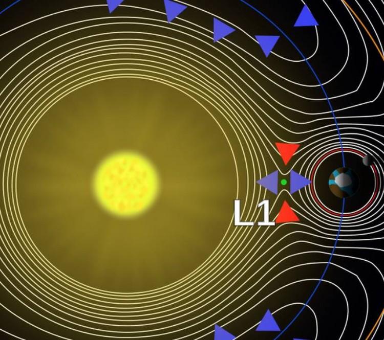 Точка Лагранжа, в которой находится SOHO.