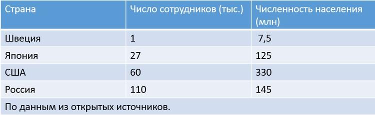 Сколько людей работает в пенсионных системах разных стран.