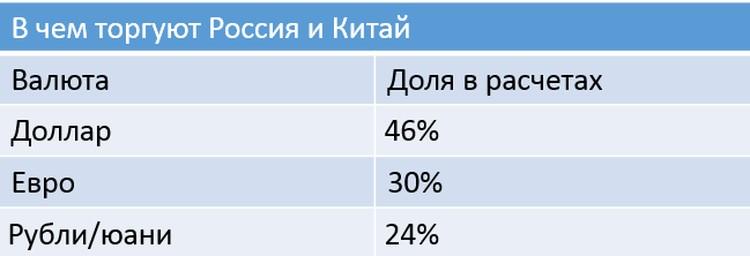 По данным ФТС РФ