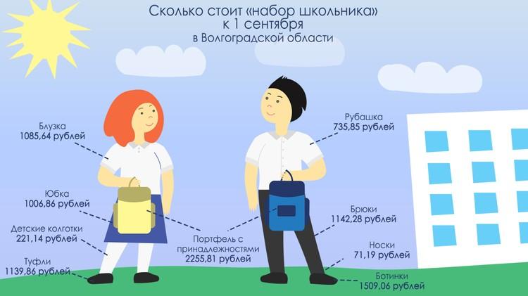 Инфографика Волгоградстата.