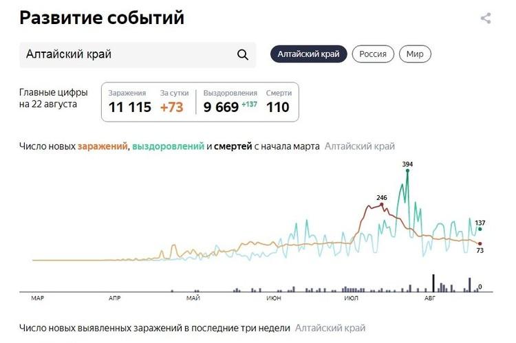 Данные на 22 августа. (фото: yandex.ru/covid19/)