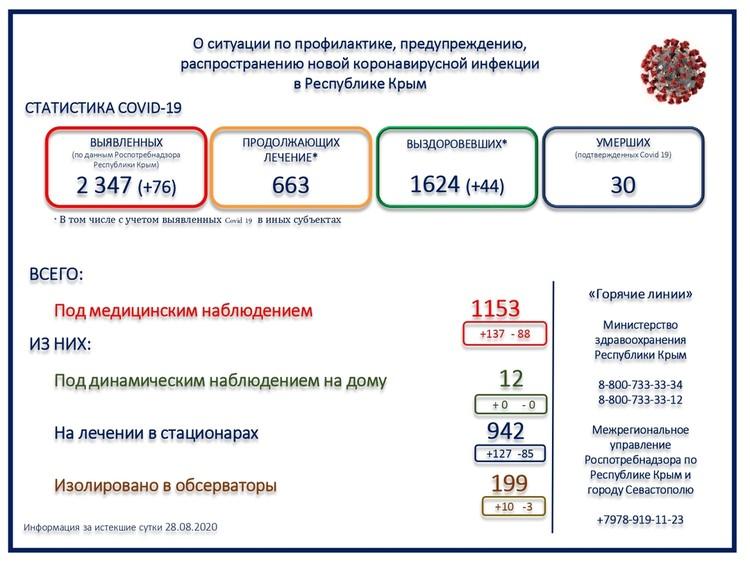 Даннве Минздрава о Covid-19 на 29 августа
