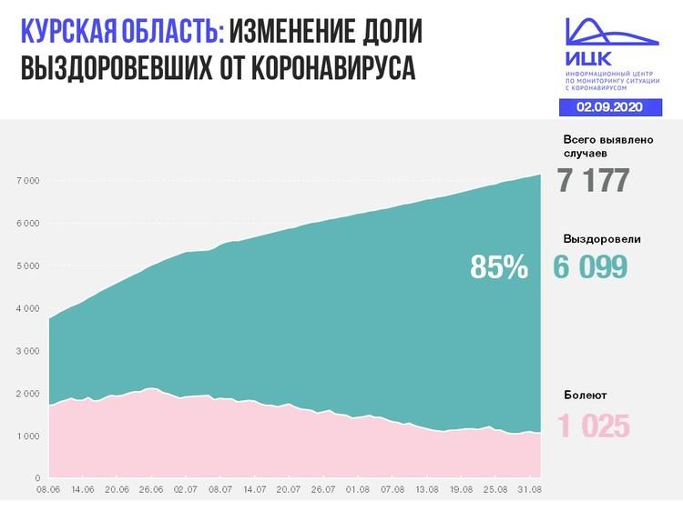 Выздоровели 6099 человек