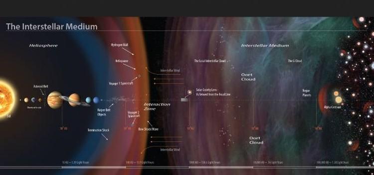 Окрестности Солнечной системы: наше облако ООрта и то, что окружает Альфа Центавра, касаются друг друга.