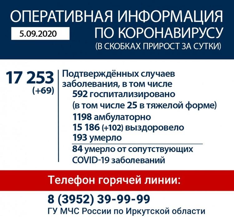 Количество зараженных COVID-19 на 5 сентября. Фото: оперштаб по коронавирусу в Иркутской области