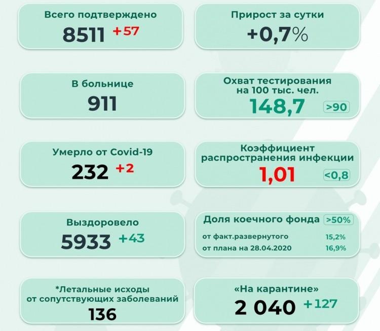 Инфографика: краевой оперштаб