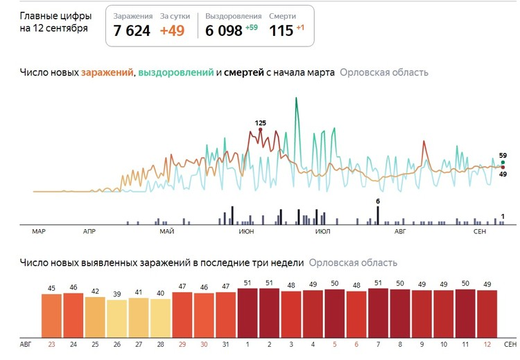 Инфографика yandex.ru