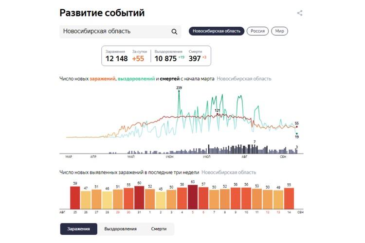 Статистика заболеваемости коронавирусом в Новосибирске на 15 сентября 2020 года.