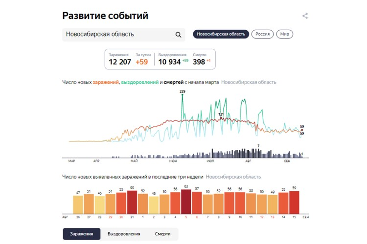 Статистика заболеваемости COVID-19 в Новосибирске на 15 сентября 2020 года.
