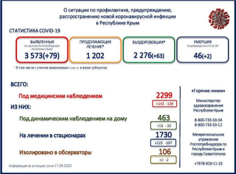 Министерство здравоохранения Крыма