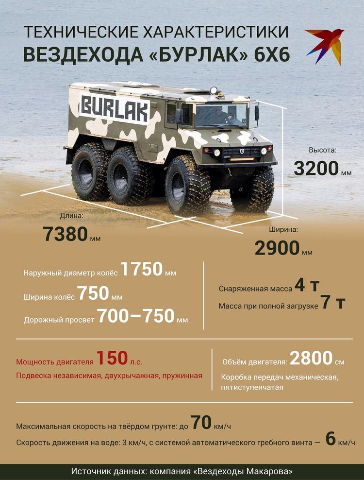 Инфографика: Эдуард Фадюшин