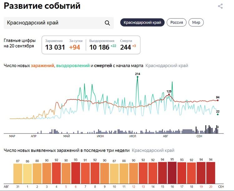 Статистика по заразившимся в Краснодарском крае Инфографика: Яндекс.