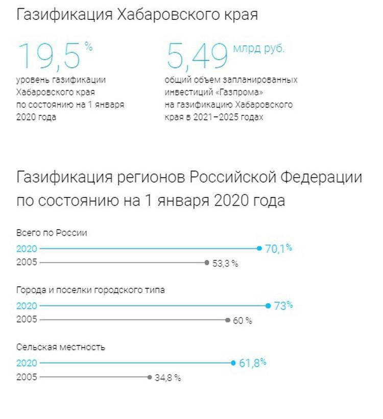 Газификация Хабаровского края в цифрах