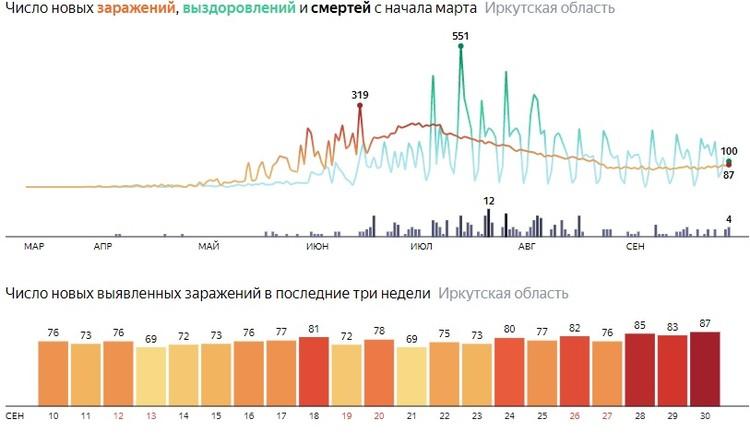 Коронавирус, 1 октября. Статистика. Данные Яндекса.