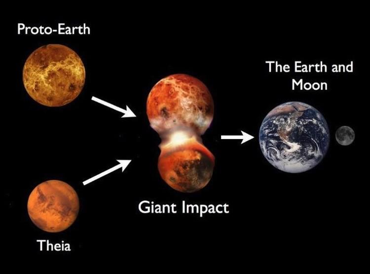 Принципиальная схема появления Луны: в Землю врезалась Тейя, что и повлекло за собой формирование нашего нынешнего спутника.