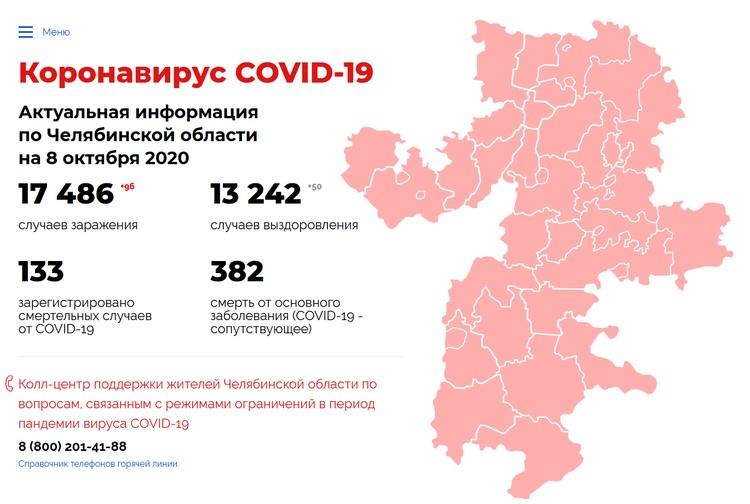 Инфографика: Коронавирус74.рф