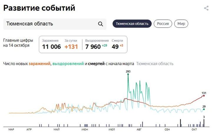 Фото - yandex.ru/covid19/stat.