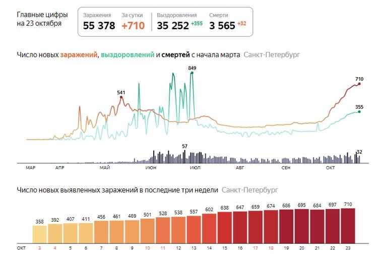 Последние данные на 23 октября. Фото: Яндекс. Коронавирус.