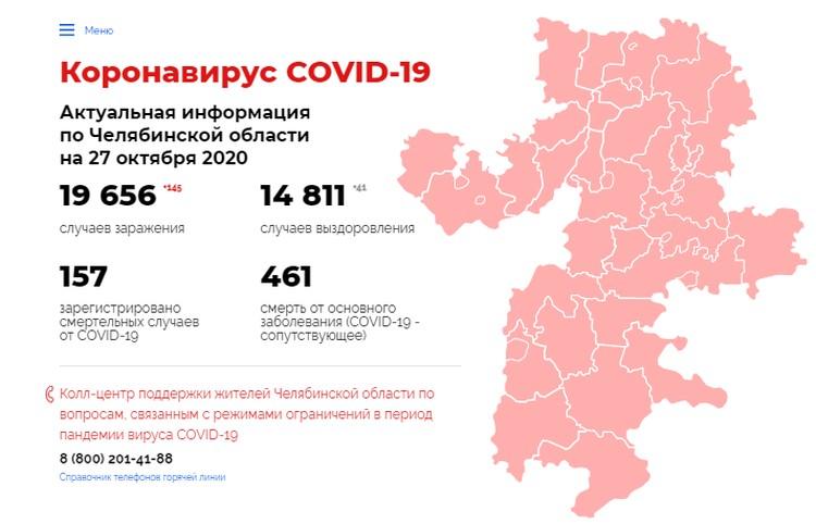 Инфографика: коронавирус74.рф.