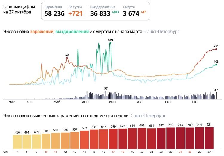Последние данные по коронавирусу в Санкт-Петербурге на 27 октября 2020 года / Фото: Яндекс