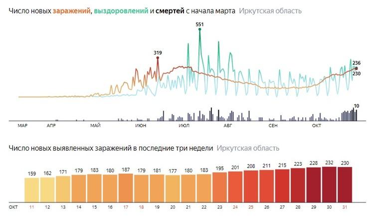 Всего с начала пандемии в Иркутской области зарегистрировано 24 789 случаев заражения COVID-19. Фото: Яндекс Статистика