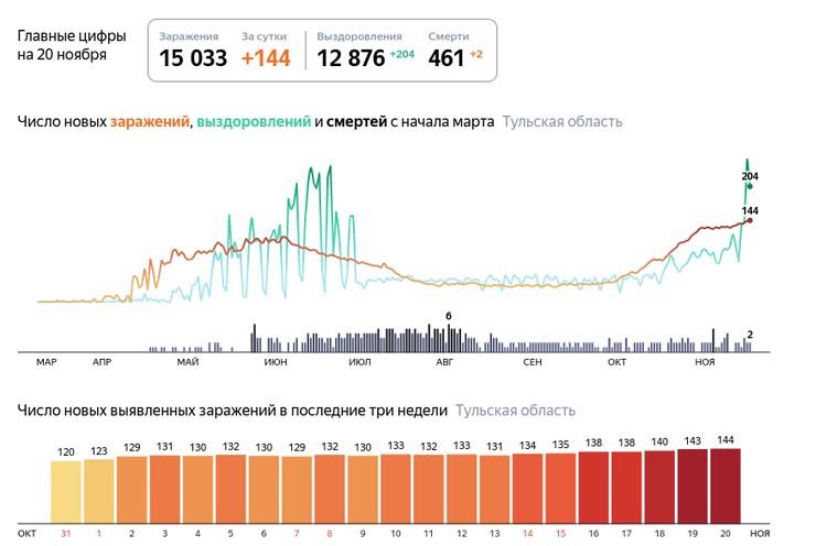 Мы собрали последние данные о коронавирусе в Тульской области на 20 ноября 2020