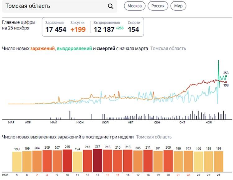 Коэффициент распространения инфекции по сравнению со значением вчерашних суток равен 0,97.
