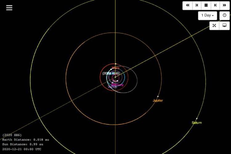 Расположение планет на орбитах вокруг Солнца в момент соединения Юпитера и Сатурна.