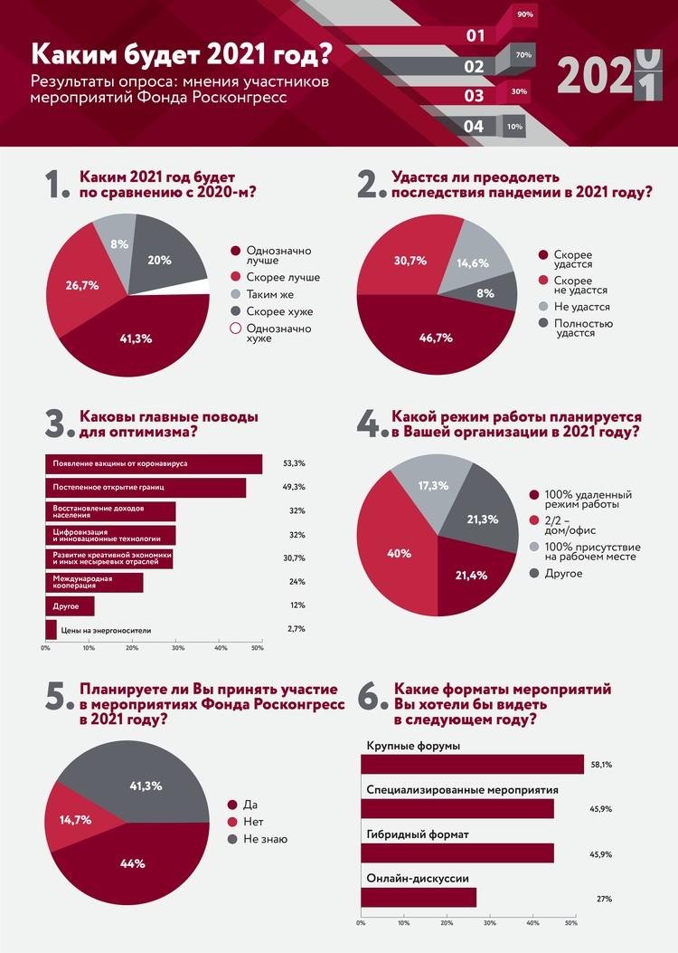 В преддверии нового года Фонд Росконгресс провел онлайн-опрос