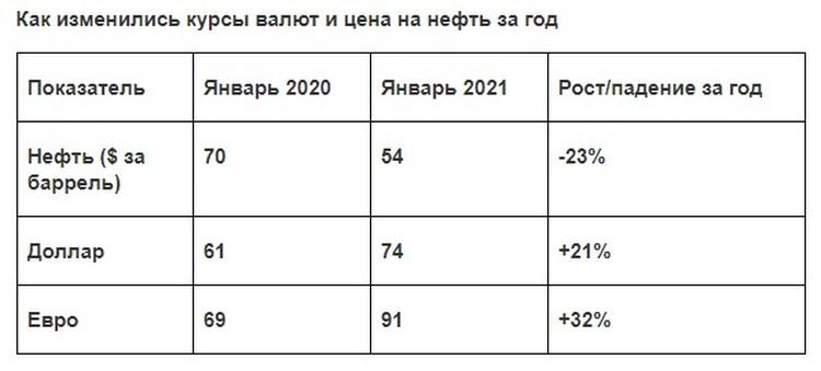 По данным ЦБ и Мосбиржи.