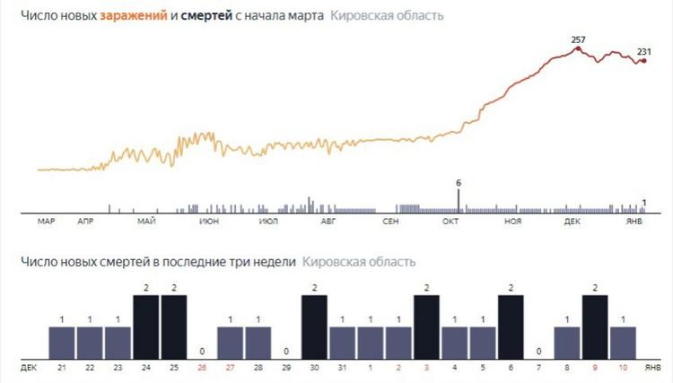 Главные цифры на 10 января. Фото: yandex.ru