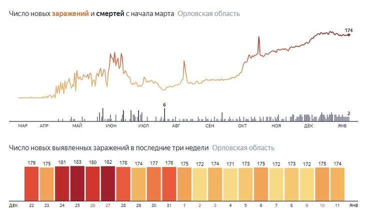 Инфографика https://yandex.ru