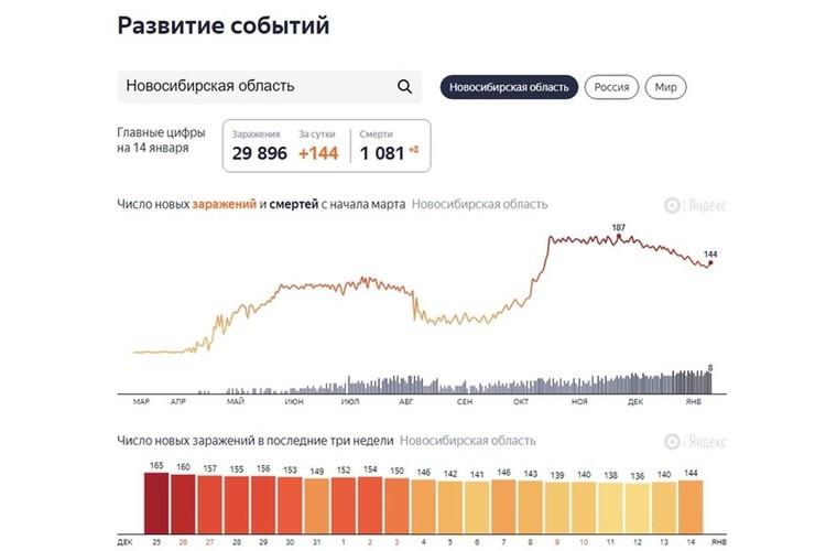 Всего в Новосибирской области с начала пандемии заразились 29 896 человека. Фото: https://yandex.ru/covid19/stat