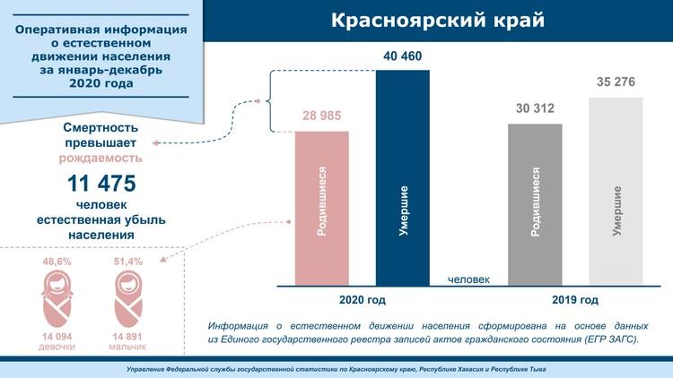 Данные по Красноярскому краю