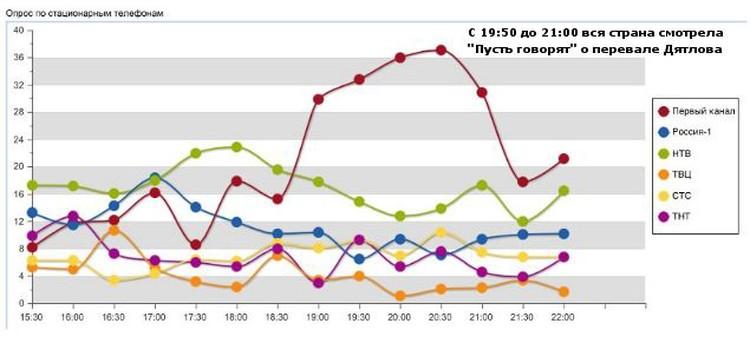 """В момент начала программы """"Пусть говорят"""" на Первом, рейтинги остальных каналов рухнули"""
