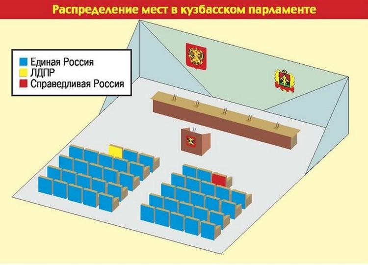 Всего в облсовете будут заседать 46 депутатов