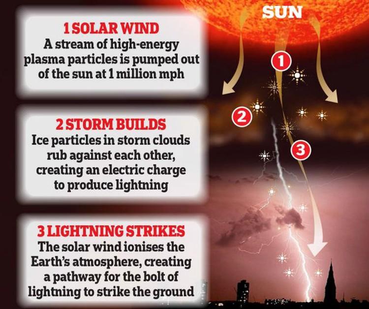 Космические лучи и солнечный ветер провоцируют молнии.